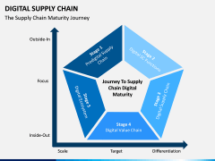 Digital Supply Chain PPT slide 7