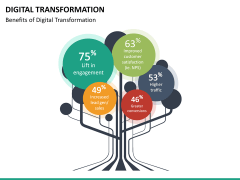 Digital Transformation PPT slide 42