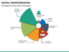 Transformation bundle PPT slide 95