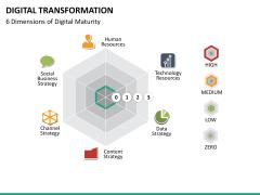 Transformation bundle PPT slide 100
