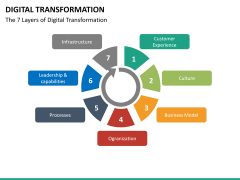 Digital Transformation PPT slide 50