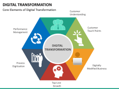 Digital Transformation PPT slide 34