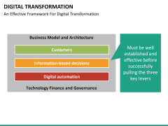 Digital Transformation PPT slide 54