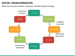Digital Transformation PPT slide 56