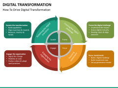 Digital Transformation PPT slide 61