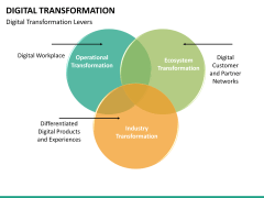 Digital Transformation PPT slide 62
