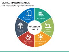 Transformation bundle PPT slide 93