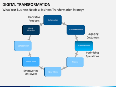 Digital Transformation PPT slide 24