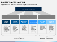 Digital Transformation PPT slide 25