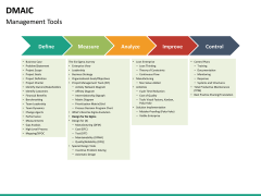 DMAIC PPT slide 20