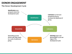 Donor engagement PPT slide 23