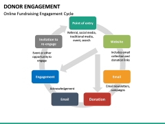 Donor engagement PPT slide 24
