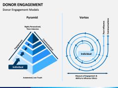 Donor engagement PPT slide 3