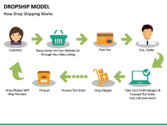 Dropship Model PPT slide 9