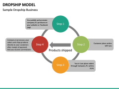 Dropship Model PPT slide 10