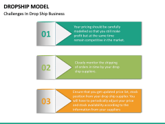 Dropship Model PPT slide 13