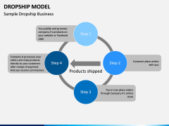 Dropship Model PPT slide 3