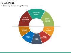 E-learning PPT slide 18