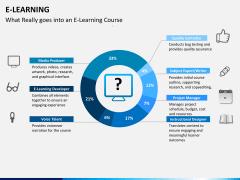 E-learning PPT slide 4