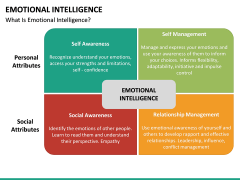 Emotional Intelligence PPT slide 18