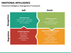 Emotional Intelligence PPT slide 29