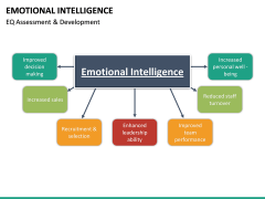 Emotional Intelligence PPT slide 30