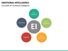 Emotional Intelligence PPT slide 31