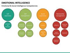 Emotional Intelligence PPT slide 32