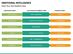 Emotional Intelligence PPT slide 34