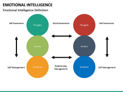 Emotional Intelligence PPT slide 21