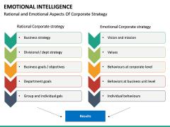 Emotional Intelligence PPT slide 26