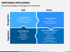 Emotional Intelligence PPT slide 12