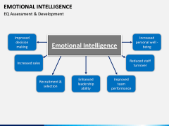 Emotional Intelligence PPT slide 13