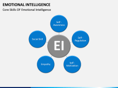 Emotional Intelligence PPT slide 14