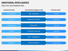 Emotional Intelligence PPT slide 17