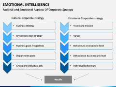 Emotional Intelligence PPT slide 9