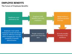 Employee benefits PPT slide 15