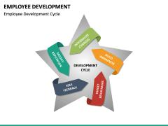 Employee Development PPT slide 21