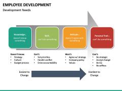 Employee Development PPT slide 30