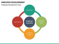 Employee Development PPT slide 33