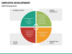 Employee Development PPT slide 35