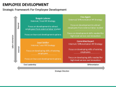 Employee Development PPT slide 36