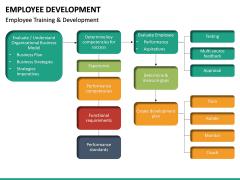 Employee Development PPT slide 38
