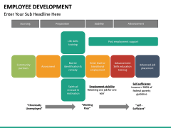 Employee Development PPT slide 40