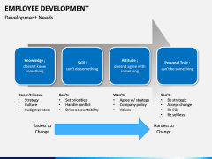 Employee Development PPT slide 10