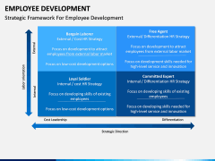 Employee Development PPT slide 16