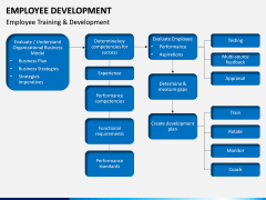 Employee Development PPT slide 18