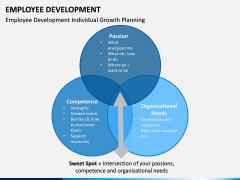 Employee Development PPT slide 19
