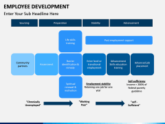 Employee Development PPT slide 20