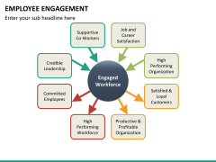 Employee engagement PPT slide 41